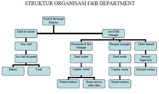 F&B là gì