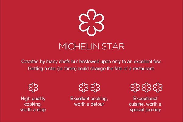 Sao Michelin là gì? Những điều cần biết về sao vàng Michelin