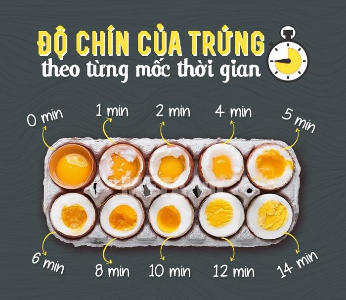 Luộc trứng gà mấy phút