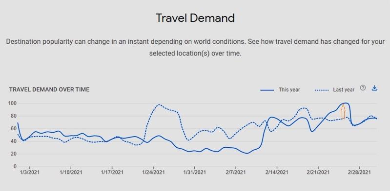 Nhu cầu tìm kiếm thông tin du lịch nội địa và khách sạn đang tăng mạnh